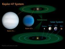Orbiting in the Habitable Zone of Two Suns:<br /> This diagram compares our own solar<br /> system to Kepler-47, a double-star<br /> system containing two planets, one<br /> orbiting in the so-called &quot;habitable<br /> zone.&quot;<br /> Credit: NASA/JPL-Caltech/T. Pyle<br /> <a href='http://www.nasa.gov/mission_pages/kepler/multimedia/images/orbiting-in-habitable-zone-of-two-suns.html' class='bbc_url' title='External link' rel='nofollow external'><span style='color: #0000cd'>Multiple resolutions and full caption</span></a>